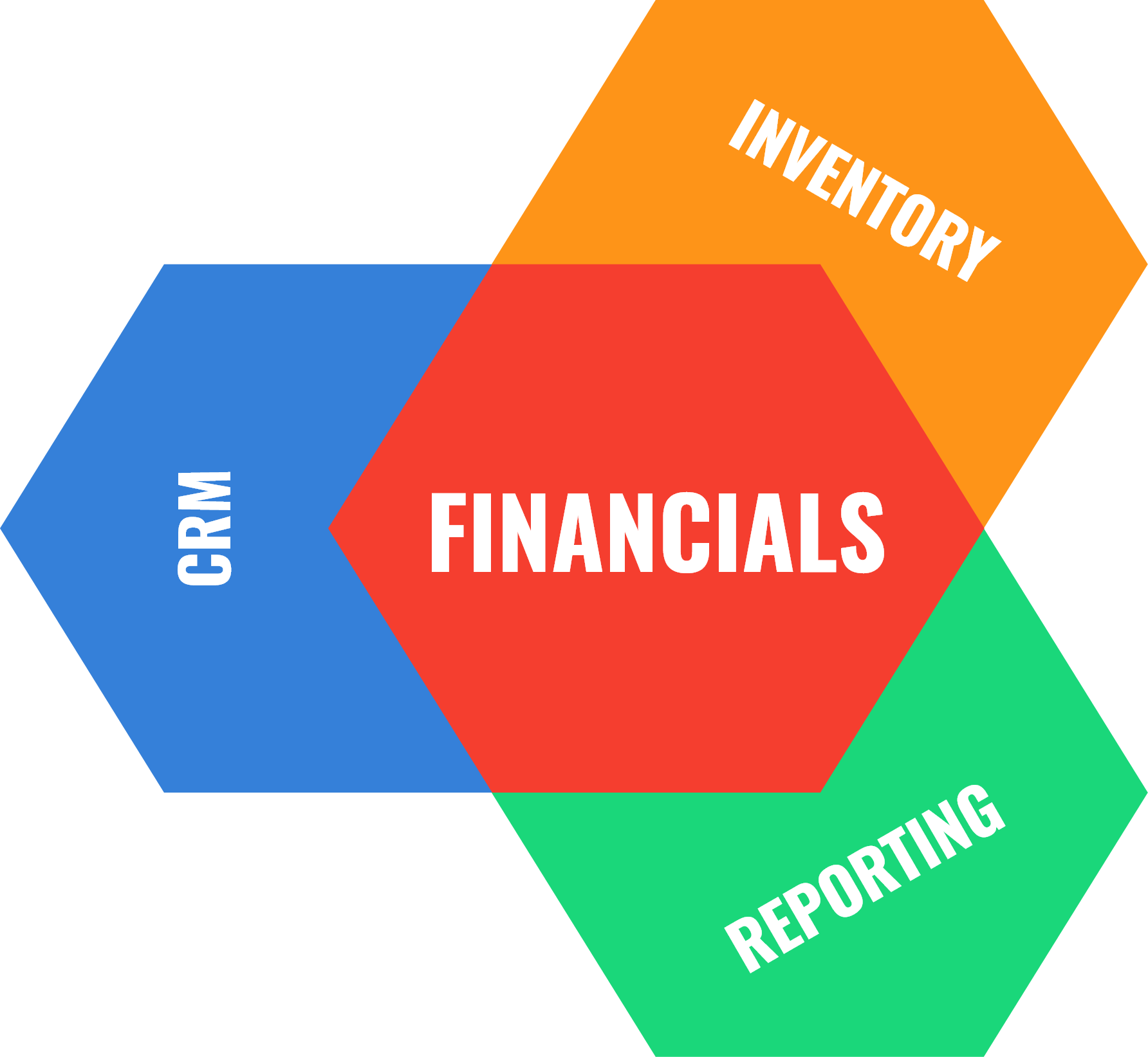 Netsuite Features - CRM, Inventory, Reporting, Financials